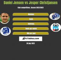 Daniel Jensen vs Jesper Christjansen h2h player stats