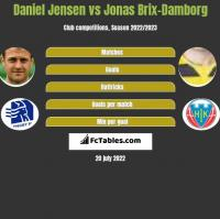 Daniel Jensen vs Jonas Brix-Damborg h2h player stats