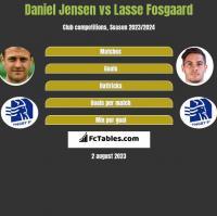 Daniel Jensen vs Lasse Fosgaard h2h player stats