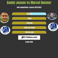 Daniel Jensen vs Marcel Roemer h2h player stats