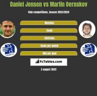 Daniel Jensen vs Martin Oernskov h2h player stats