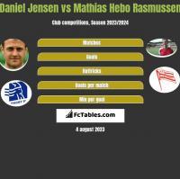 Daniel Jensen vs Mathias Hebo Rasmussen h2h player stats