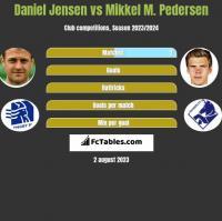 Daniel Jensen vs Mikkel M. Pedersen h2h player stats