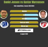 Daniel Jensen vs Gustav Marcussen h2h player stats