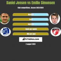 Daniel Jensen vs Emilio Simonsen h2h player stats