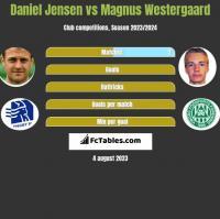 Daniel Jensen vs Magnus Westergaard h2h player stats