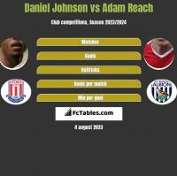 Daniel Johnson vs Adam Reach h2h player stats