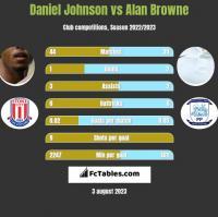 Daniel Johnson vs Alan Browne h2h player stats