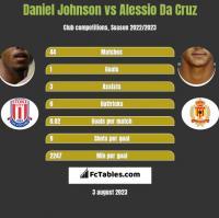 Daniel Johnson vs Alessio Da Cruz h2h player stats