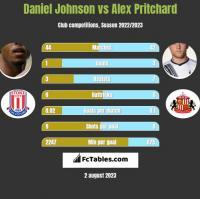 Daniel Johnson vs Alex Pritchard h2h player stats