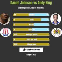Daniel Johnson vs Andy King h2h player stats