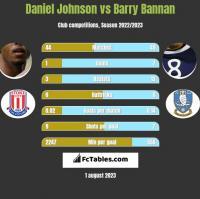 Daniel Johnson vs Barry Bannan h2h player stats