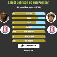 Daniel Johnson vs Ben Pearson h2h player stats