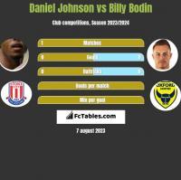 Daniel Johnson vs Billy Bodin h2h player stats