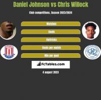 Daniel Johnson vs Chris Willock h2h player stats
