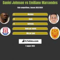 Daniel Johnson vs Emiliano Marcondes h2h player stats