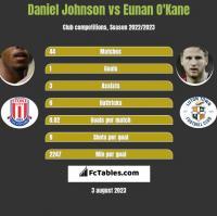 Daniel Johnson vs Eunan O'Kane h2h player stats
