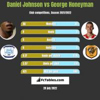 Daniel Johnson vs George Honeyman h2h player stats