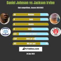 Daniel Johnson vs Jackson Irvine h2h player stats
