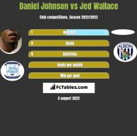 Daniel Johnson vs Jed Wallace h2h player stats