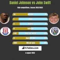 Daniel Johnson vs John Swift h2h player stats