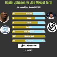 Daniel Johnson vs Jon Miguel Toral h2h player stats
