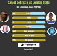 Daniel Johnson vs Jordan Obita h2h player stats