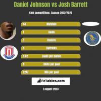 Daniel Johnson vs Josh Barrett h2h player stats