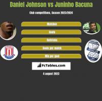 Daniel Johnson vs Juninho Bacuna h2h player stats