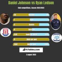 Daniel Johnson vs Ryan Ledson h2h player stats