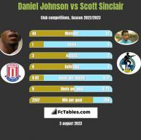Daniel Johnson vs Scott Sinclair h2h player stats
