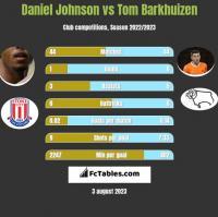 Daniel Johnson vs Tom Barkhuizen h2h player stats