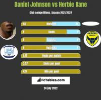 Daniel Johnson vs Herbie Kane h2h player stats