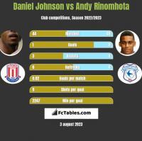 Daniel Johnson vs Andy Rinomhota h2h player stats