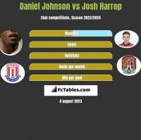 Daniel Johnson vs Josh Harrop h2h player stats