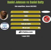Daniel Johnson vs Daniel Batty h2h player stats