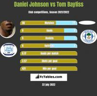 Daniel Johnson vs Tom Bayliss h2h player stats