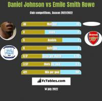 Daniel Johnson vs Emile Smith Rowe h2h player stats