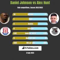 Daniel Johnson vs Alex Hunt h2h player stats