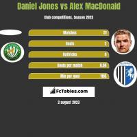 Daniel Jones vs Alex MacDonald h2h player stats