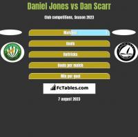 Daniel Jones vs Dan Scarr h2h player stats