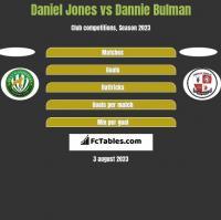 Daniel Jones vs Dannie Bulman h2h player stats