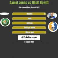 Daniel Jones vs Elliott Hewitt h2h player stats