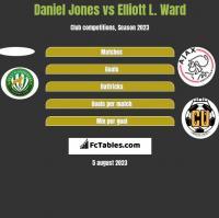 Daniel Jones vs Elliott L. Ward h2h player stats