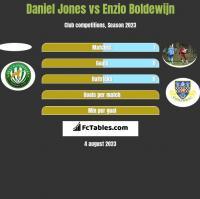 Daniel Jones vs Enzio Boldewijn h2h player stats