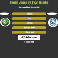 Daniel Jones vs Evan Gumbs h2h player stats