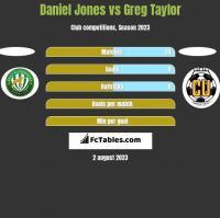 Daniel Jones vs Greg Taylor h2h player stats