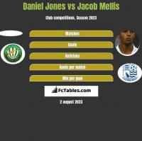 Daniel Jones vs Jacob Mellis h2h player stats