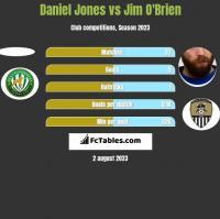 Daniel Jones vs Jim O'Brien h2h player stats