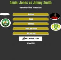 Daniel Jones vs Jimmy Smith h2h player stats